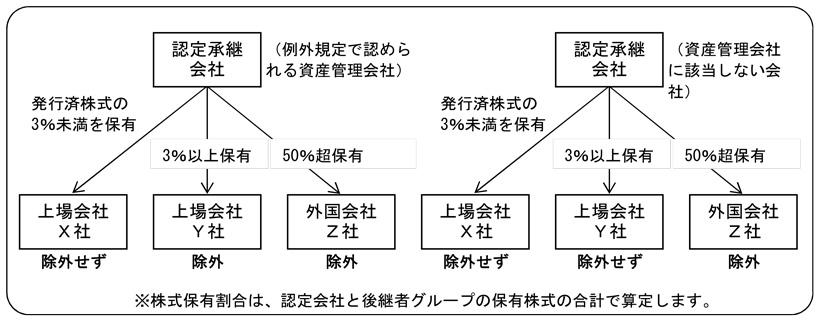 株式保有割合は、認定会社と後継者グループの保有株式の合計で算定します。